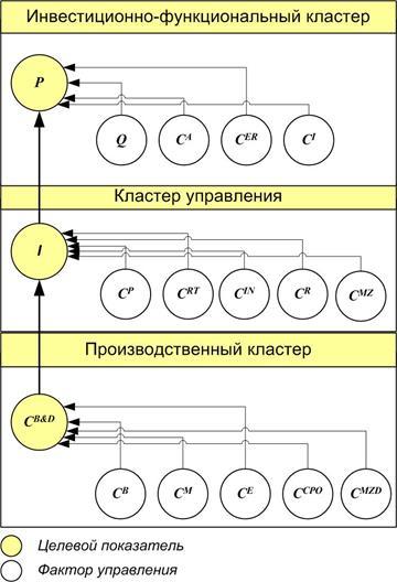 Структура экономических