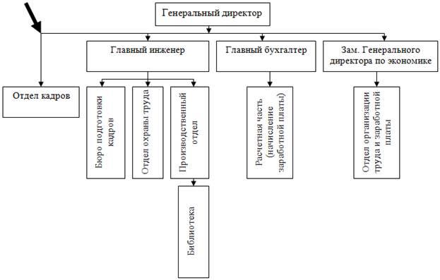 Управление персоналом построение организационных структур систем управления персаналом