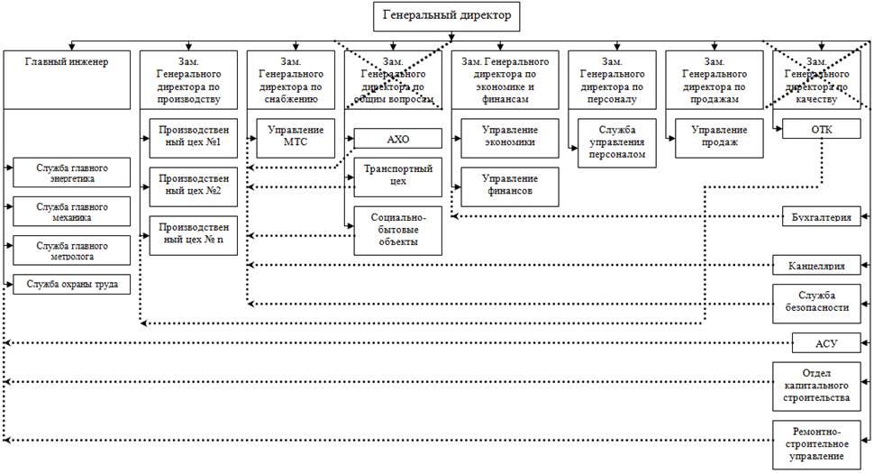 Должностная инструкция Заместителя по Общим Вопросам - картинка 1