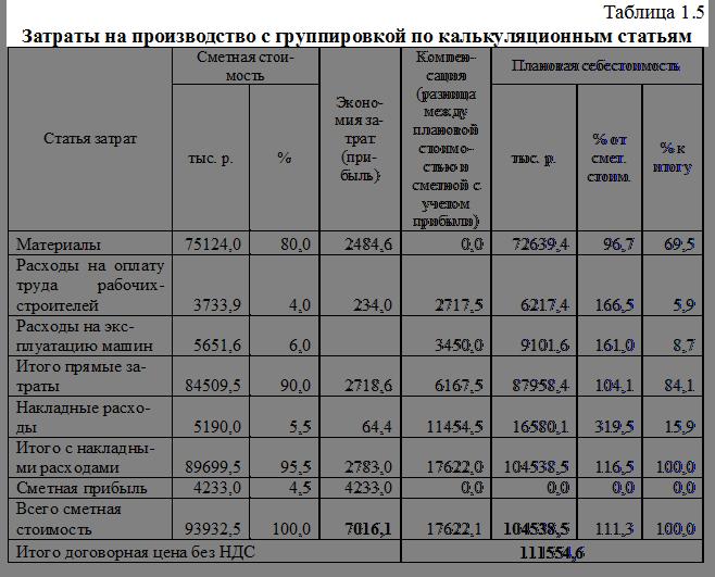 какие из перечисленых издержек учтены в составе нормативов сметной пр