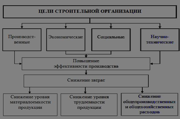 Структура целей управления
