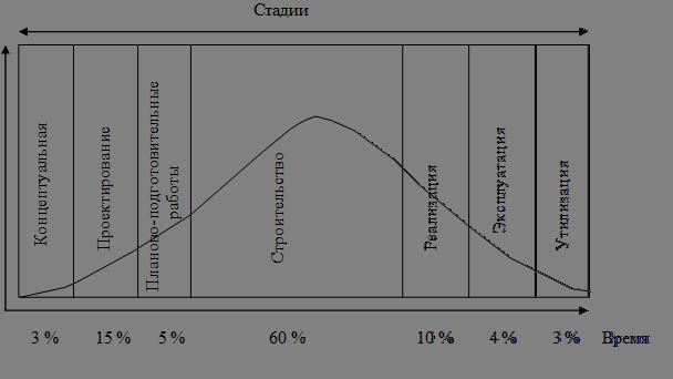 Реферат Анализ жизненного цикла продукции Этапы жизненного  Затраты по стадиям жизненного цикла реферат