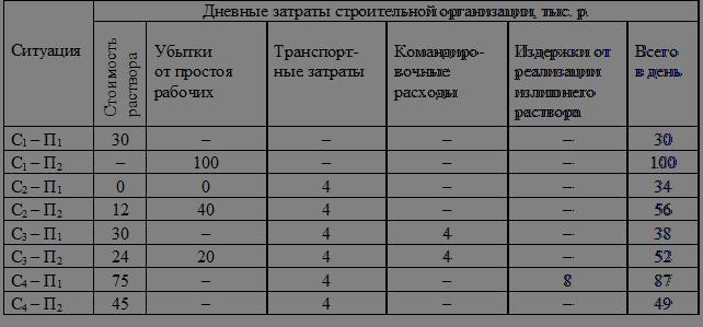 матрица со знаком минус