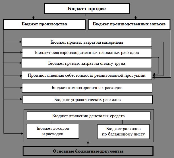 Блок-схема формирования
