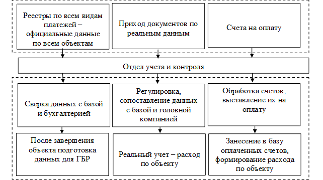 Схема работы отдела учета и