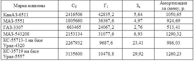 пример расчета машино часа