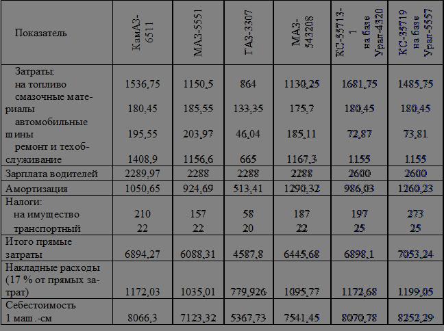 образец расчета калькуляции себестоимости продукции пример