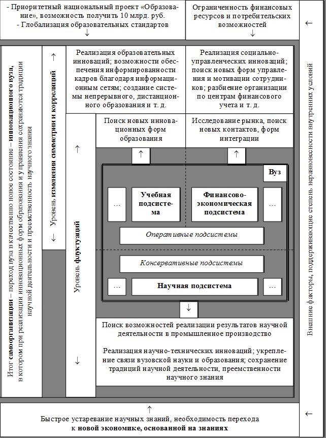 Рис. 2.1 -Процесс самоорганизации на уровне отдельного вуза.  Оглавление.