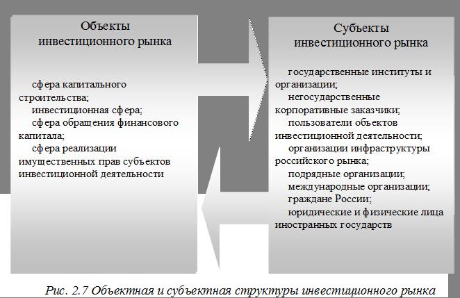 Субъекты и объекты рынка шпаргалка