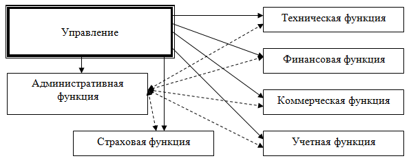 Классификация функций