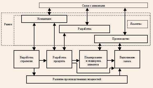 Схема 3. Схема отражает шесть бизнес-процессов.  Это - упрощенный (укрупненный) вариант структуры компании.