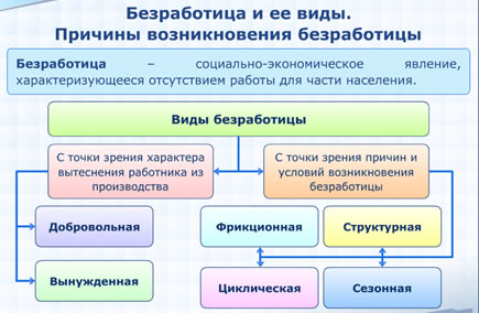 3.2 Рынок труда и управление занятостью - Экономика и управление ... 45cbd8738b88c
