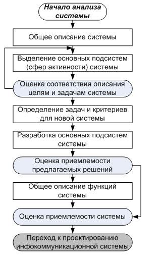 Структура и функции икт среды образовательного учреждения реферат 6566