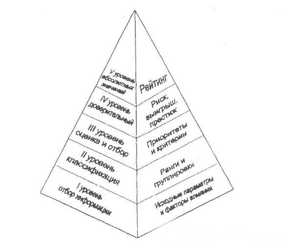 Построение оценочных систем