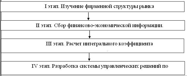 Описание: D:\!!!books\Asaul\tekuchka\Т--25 -Оценка конкурентных позиций субъектов\ockonk.files\image071.png