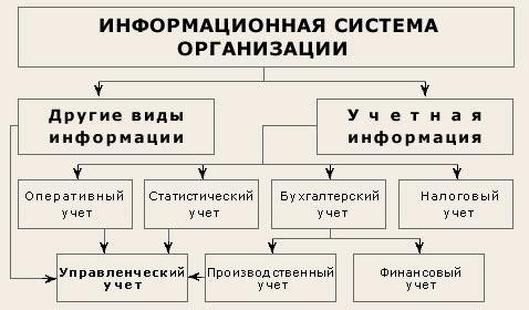 Учетная система в