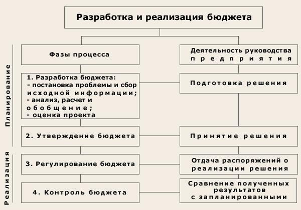 Схема разработки и реализации
