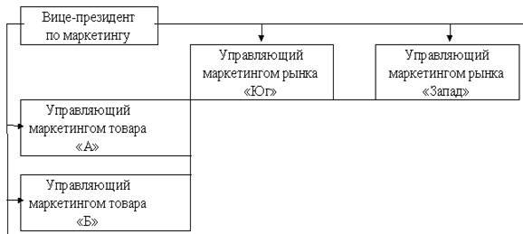 Рис. 2.7 Схема