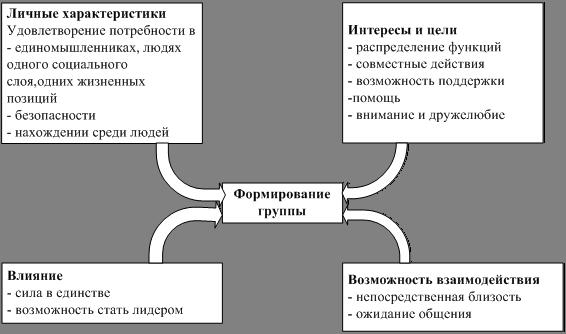 Факторы влияющие на поведение человека реферат