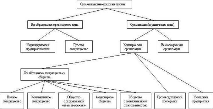 Экономика предприятия Понятие предприятия цели и направления  wpe6 jpg 31692 bytes