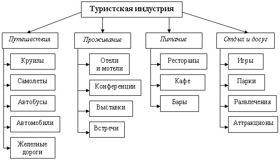 Структура туристской индустрии