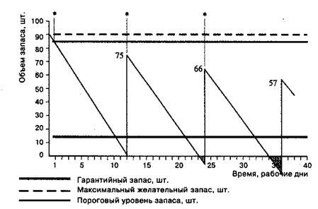 Графическая модель работы