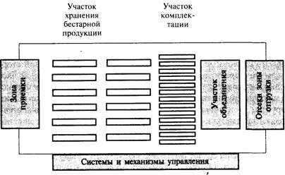 Программу для планировки склада