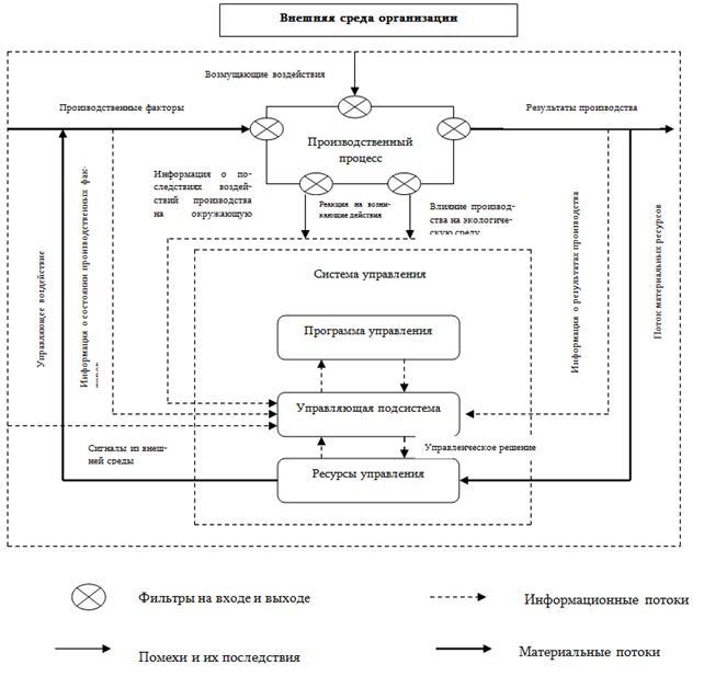 Рис. 2.1 –Схема управления
