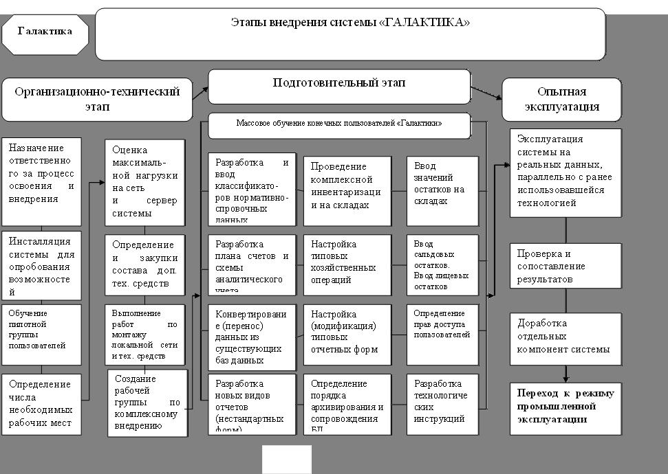 информационной системы «