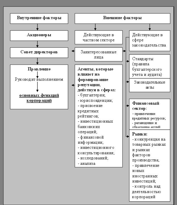Хотя структура управления
