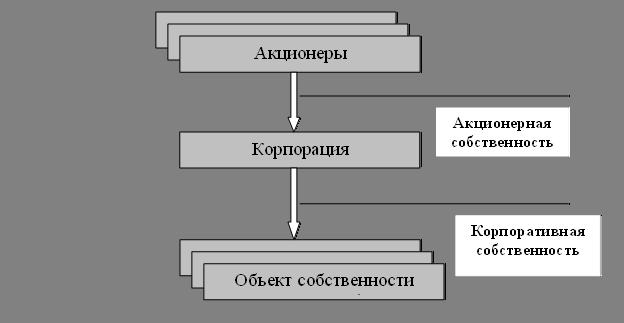 Схема трансформации прав
