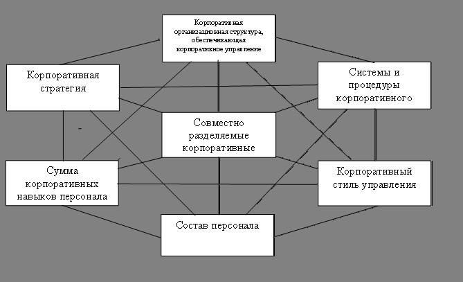 корпоративного управления;