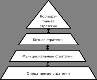 Арутюнова д в стратегический менеджмент учебное пособие