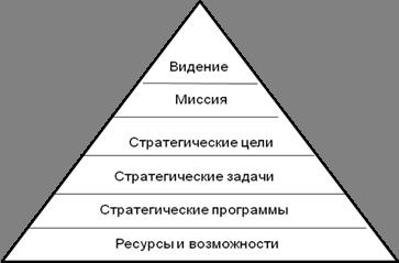 главная задача стратегического менеджмента: