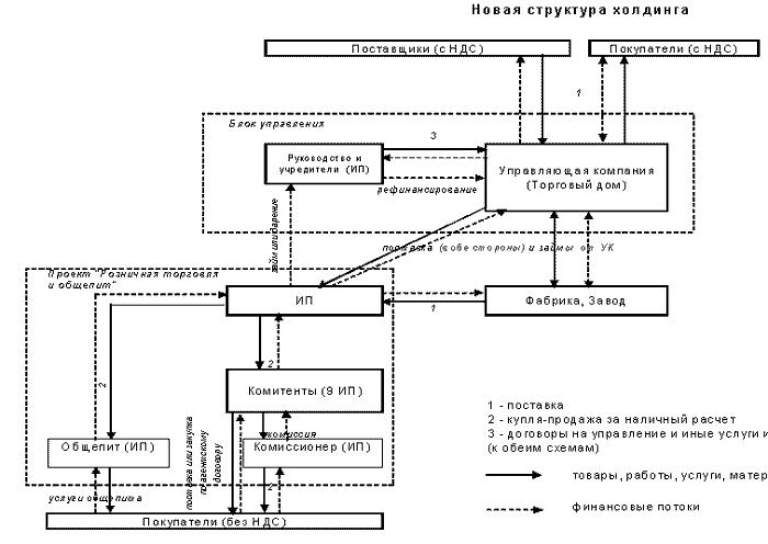 Описание: Схема разделения