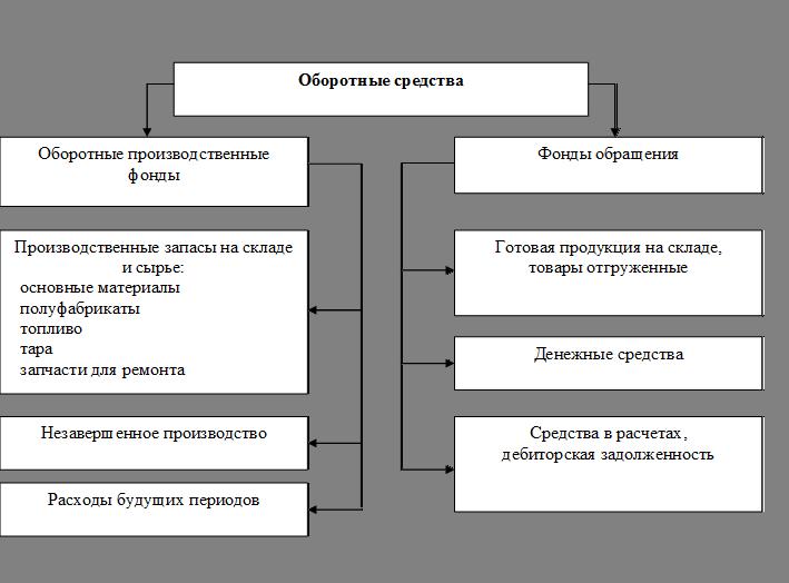 Рис 3.1 Схема кругооборота ОБС