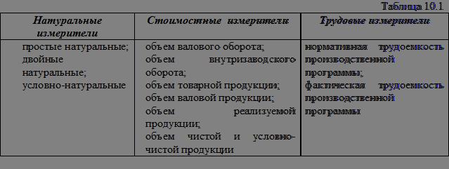 Виды номенклатуры выпускаемой продукции