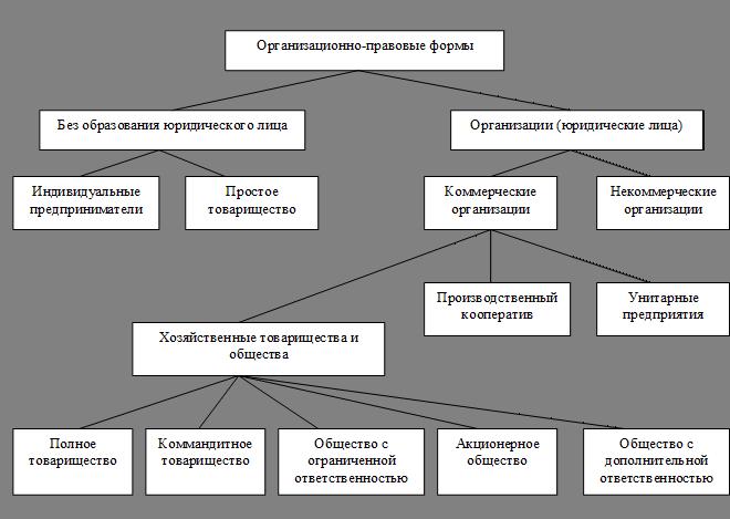 план конспект на тему предприниматель в рыночной экономике