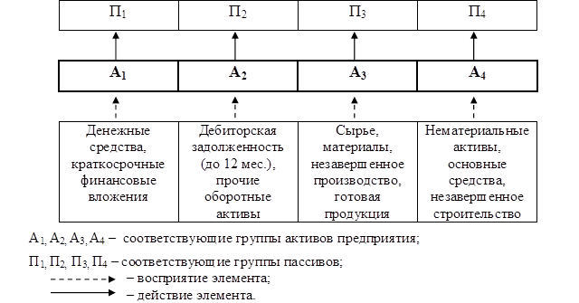 Рис. 1 – Классификация