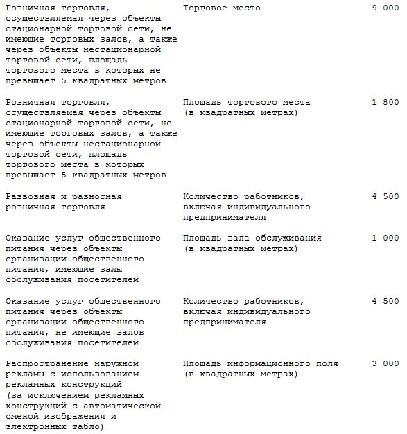 ФОРМУЛА РАСЧЕТ ЕНВД, базовая доходность, таблица К2 - ASSESSOR ru