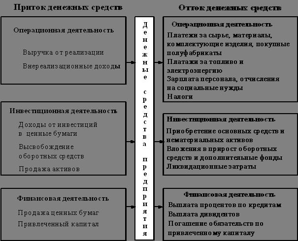 Схема притоков и оттоков