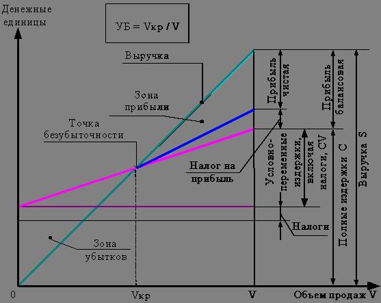 Расчет возможных убытков форекс