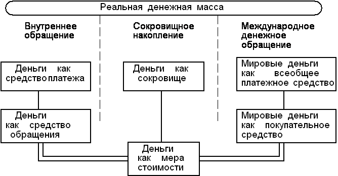 Логическая схема функций денег