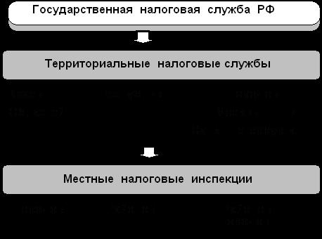 Структура подразделений