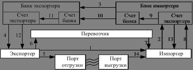 формы оплаты за товары