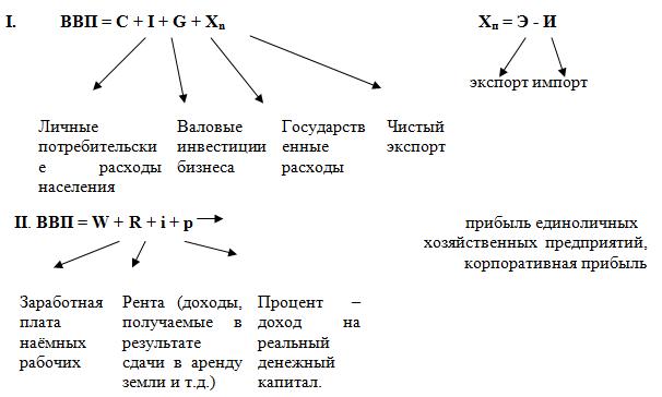 Стоимости производственный метод