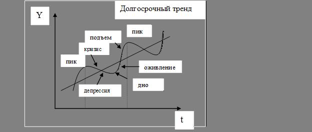 длинная первая фаза цикла