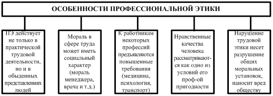 выглядел Этическая характеристика проблемы конфликта интересов в деятельности адвоката был