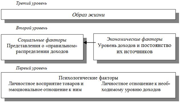 по К. Семенову).  Схема 4. Система факторов, формирующих потребительское поведение.