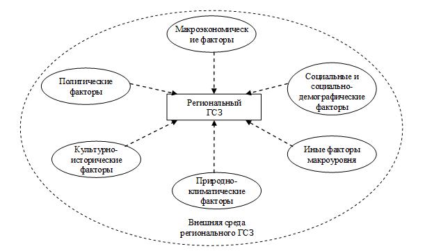 Структура факторов внешней